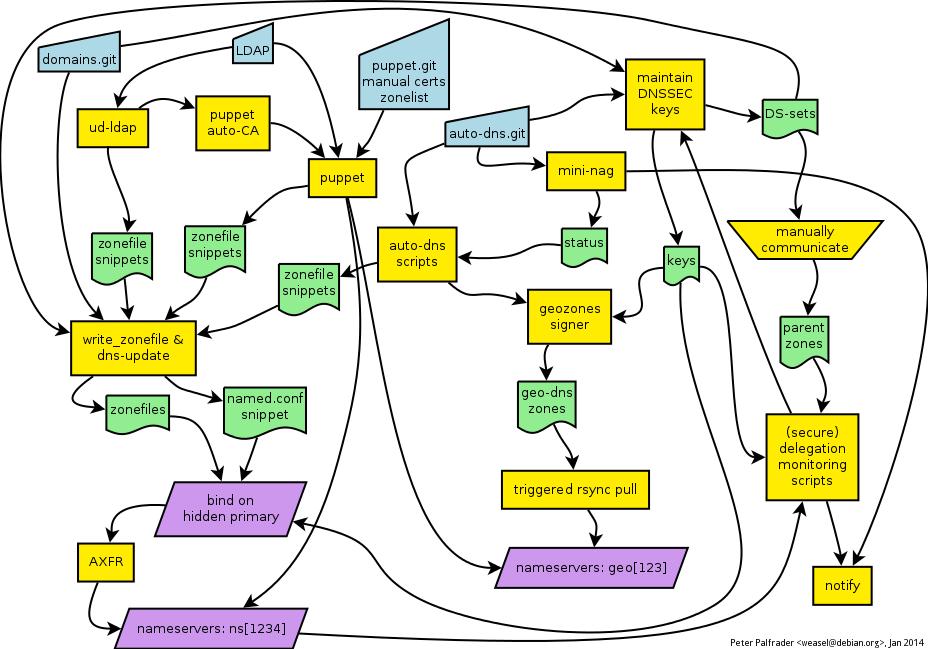 The Debian DNS Rube Goldberg Machine.